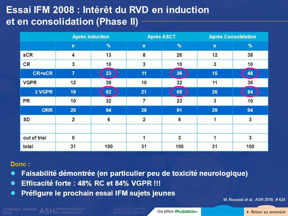 Donc : Faisabilité démontrée (en particulier peu de toxicité neurologique) Efficacité forte : 48% RC et 84% VGPR !!! Préfigure le prochain essai IFM s