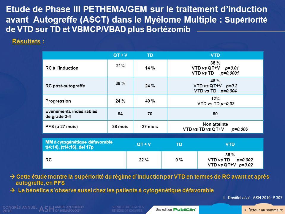 Etude de Phase III PETHEMA/GEM sur le traitement dinduction avant Autogreffe (ASCT) dans le Myélome Multiple : Supériorité de VTD sur TD et VBMCP/VBAD