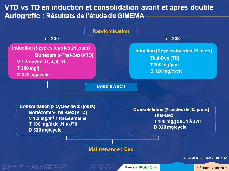 VTD vs TD en induction et consolidation avant et après double Autogreffe : Résultats de létude du GIMEMA M. Cavo et al., ASH 2010, # 42 Randomisation