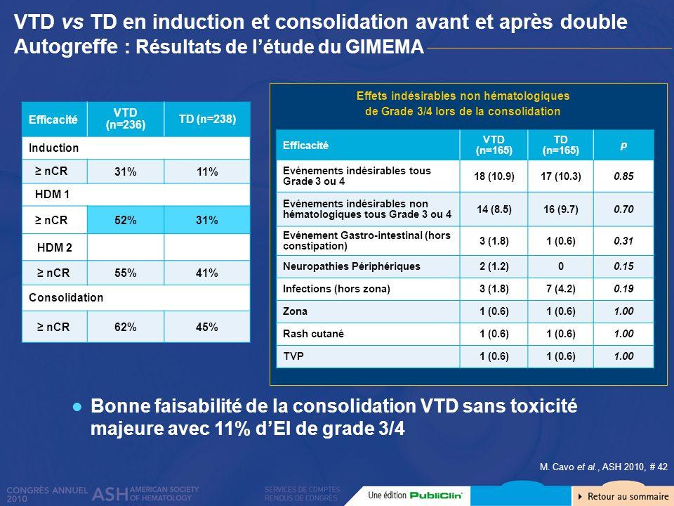 Effets indésirables non hématologiques de Grade 3/4 lors de la consolidation Efficacité VTD (n=236) TD (n=238) Induction nCR 31%11% HDM 1 nCR52%31% HD