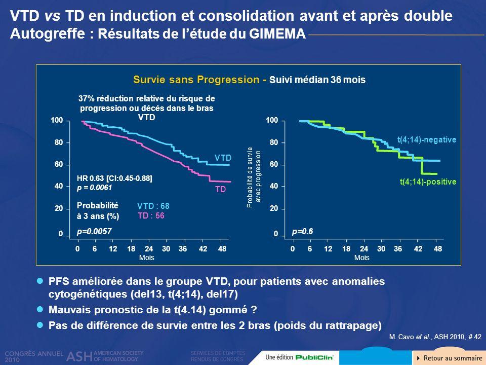 M. Cavo et al., ASH 2010, # 42 VTD vs TD en induction et consolidation avant et après double Autogreffe : Résultats de létude du GIMEMA PFS améliorée