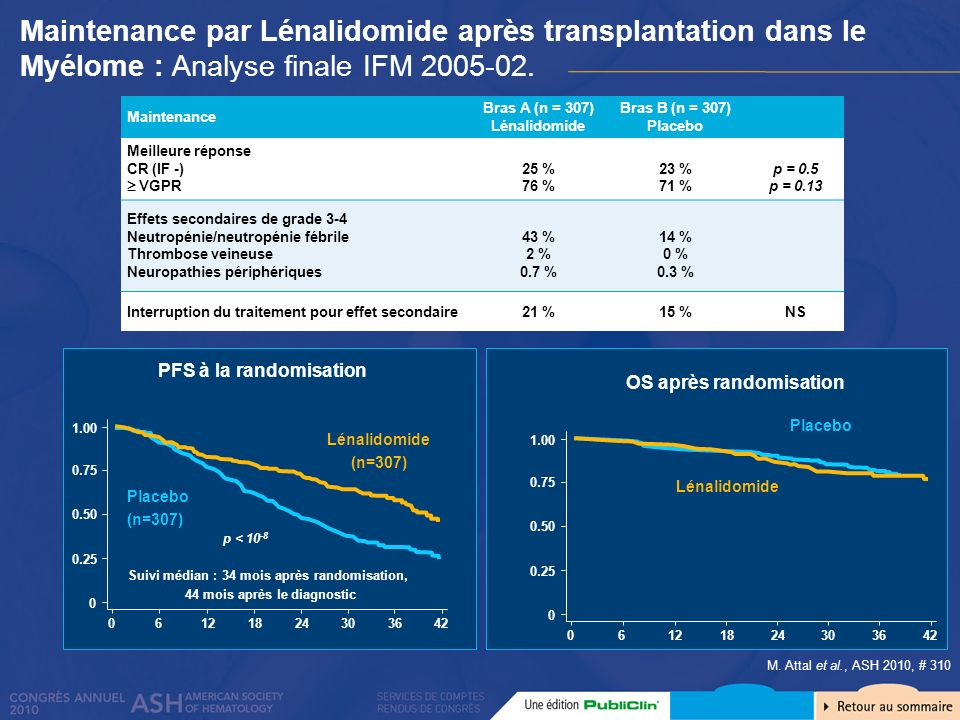 M. Attal et al., ASH 2010, # 310 Maintenance Bras A (n = 307) Lénalidomide Bras B (n = 307) Placebo Meilleure réponse CR (IF -) VGPR 25 % 76 % 23 % 71