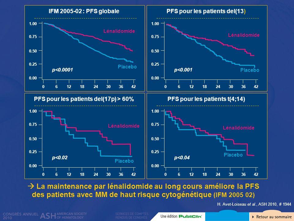 La maintenance par lénalidomide au long cours améliore la PFS des patients avec MM de haut risque cytogénétique (IFM 2005 02) H. Avet-Loiseau et al.,