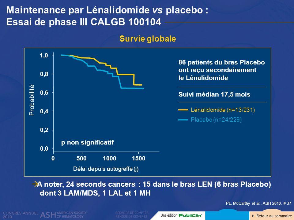 1,0 0 0,6 0,2 0,0 0,4 500 Délai depuis autogreffe (j) 1000 Probabilité 0,8 1500 Maintenance par Lénalidomide vs placebo : Essai de phase III CALGB 100