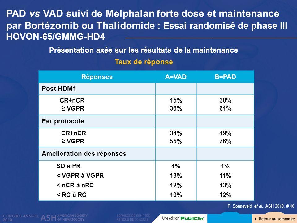 Taux de réponse RéponsesA=VADB=PAD Post HDM1 CR+nCR VGPR 15% 36% 30% 61% Per protocole CR+nCR VGPR 34% 55% 49% 76% Amélioration des réponses SD à PR <