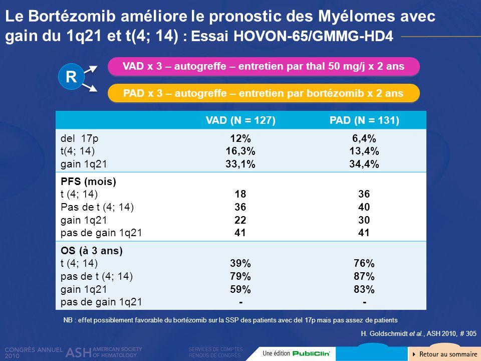 Le Bortézomib améliore le pronostic des Myélomes avec gain du 1q21 et t(4; 14) : Essai HOVON-65/GMMG-HD4 H. Goldschmidt et al., ASH 2010, # 305 VAD (N