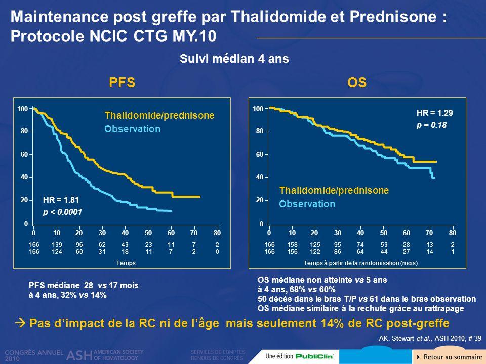 Suivi médian 4 ans Maintenance post greffe par Thalidomide et Prednisone : Protocole NCIC CTG MY.10 AK. Stewart et al., ASH 2010, # 39 PFS médiane 28
