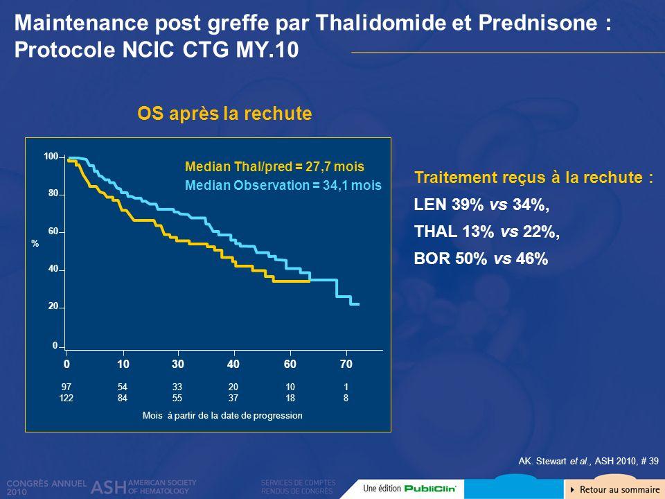 Traitement reçus à la rechute : LEN 39% vs 34%, THAL 13% vs 22%, BOR 50% vs 46% Maintenance post greffe par Thalidomide et Prednisone : Protocole NCIC
