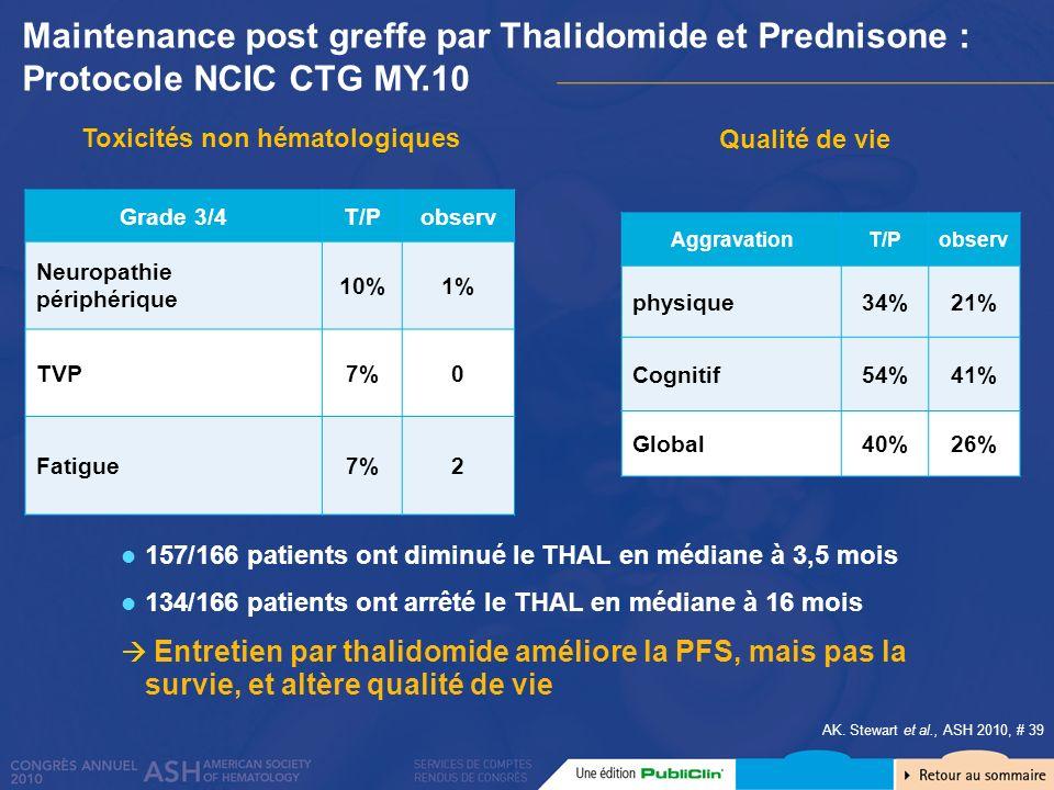 Toxicités non hématologiques Grade 3/4T/Pobserv Neuropathie périphérique 10%1% TVP7%0 Fatigue7%2 Qualité de vie AggravationT/Pobserv physique34%21% Co
