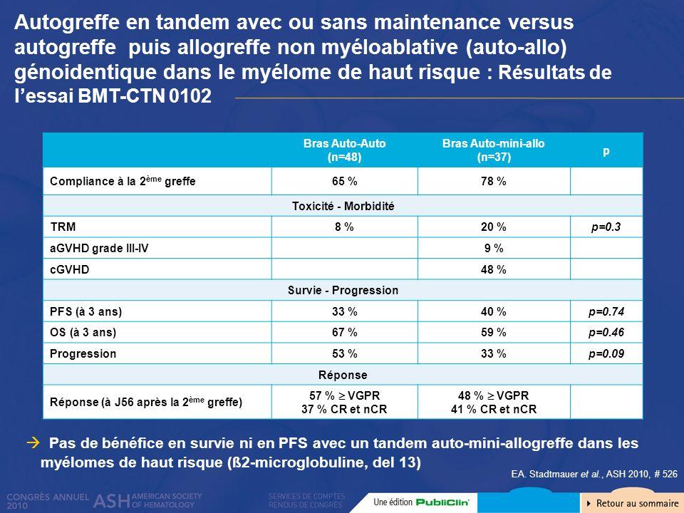 EA. Stadtmauer et al., ASH 2010, # 526 Pas de bénéfice en survie ni en PFS avec un tandem auto-mini-allogreffe dans les myélomes de haut risque (ß2-mi