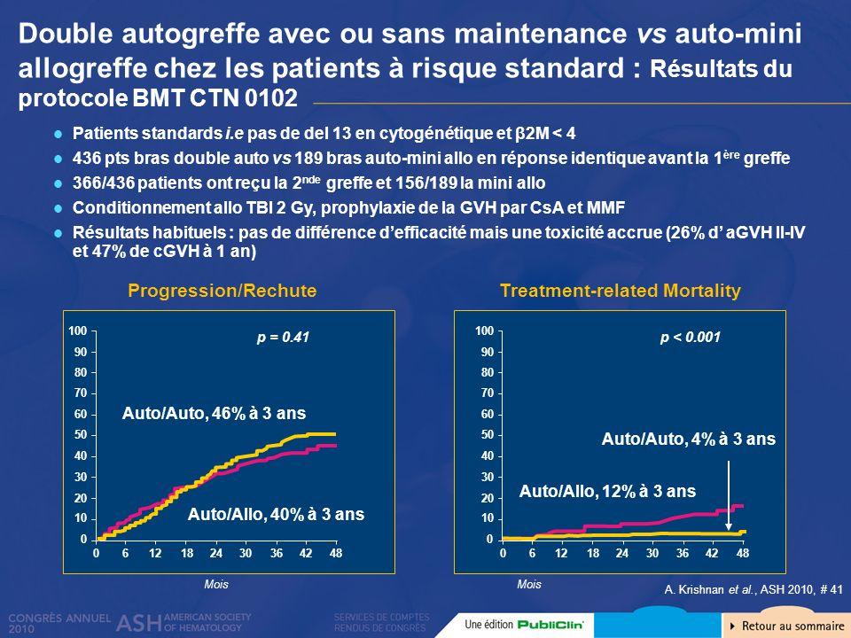 Double autogreffe avec ou sans maintenance vs auto-mini allogreffe chez les patients à risque standard : Résultats du protocole BMT CTN 0102 A. Krishn