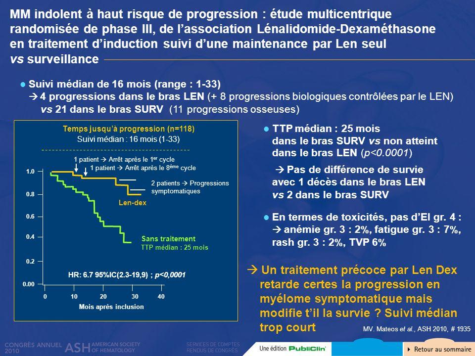 Suivi médian de 16 mois (range : 1-33) 4 progressions dans le bras LEN (+ 8 progressions biologiques contrôlées par le LEN) vs 21 dans le bras SURV (1
