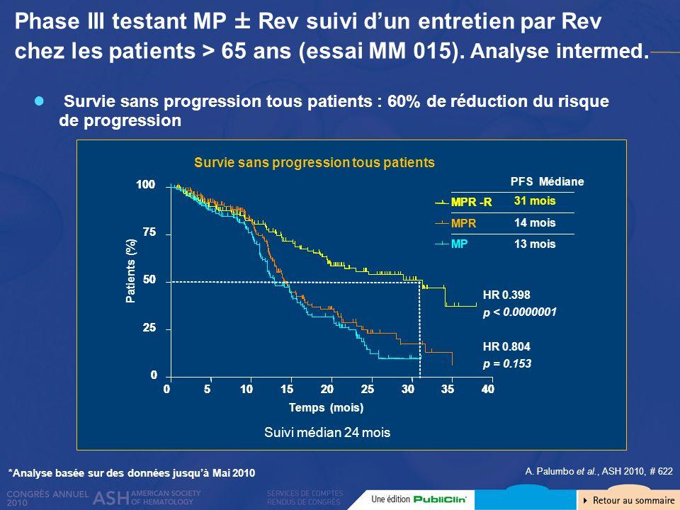 1 *Analyse basée sur des données jusquà Mai 2010 Suivi médian 24 mois Temps (mois) Patients (%) HR 0.398 p < 0.0000001 PFS Médiane MPR-R MP 13 mois MP