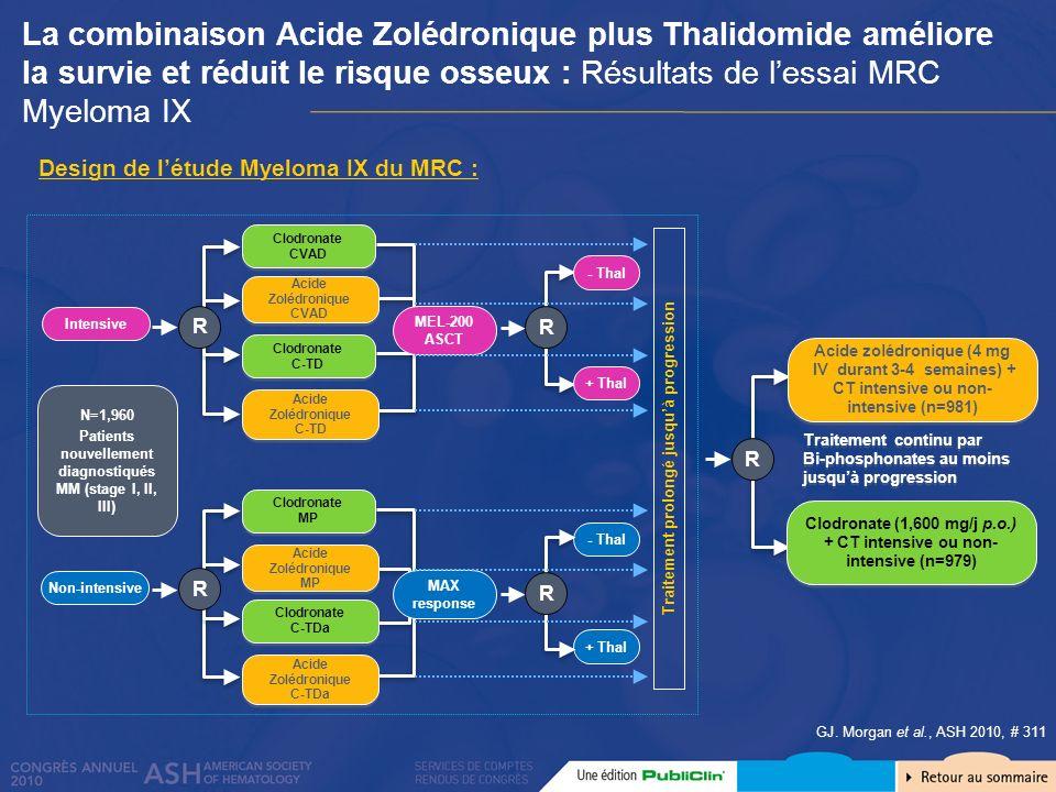 La combinaison Acide Zolédronique plus Thalidomide améliore la survie et réduit le risque osseux : Résultats de lessai MRC Myeloma IX GJ. Morgan et al