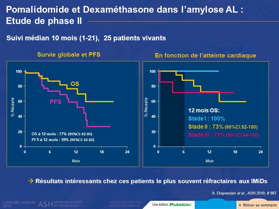 Pomalidomide et Dexaméthasone dans lamylose AL : Etude de phase II A. Dispenzieri et al., ASH 2010, # 987 Suivi médian 10 mois (1-21), 25 patients viv