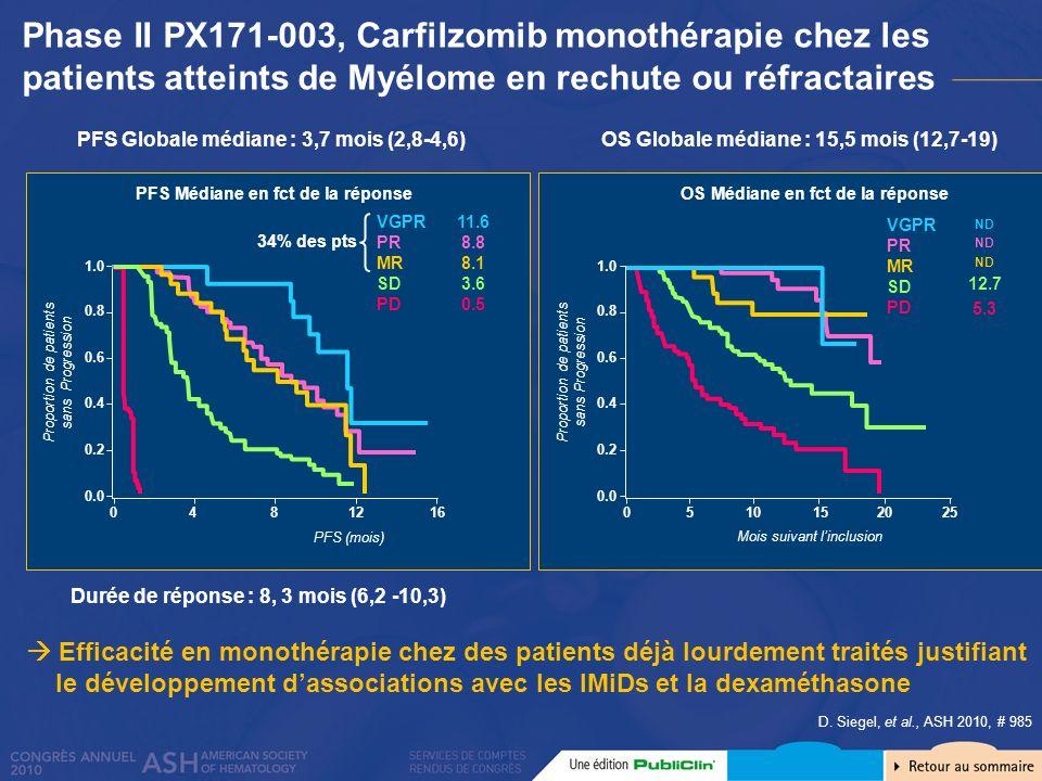 Efficacité en monothérapie chez des patients déjà lourdement traités justifiant le développement dassociations avec les IMiDs et la dexaméthasone D. S