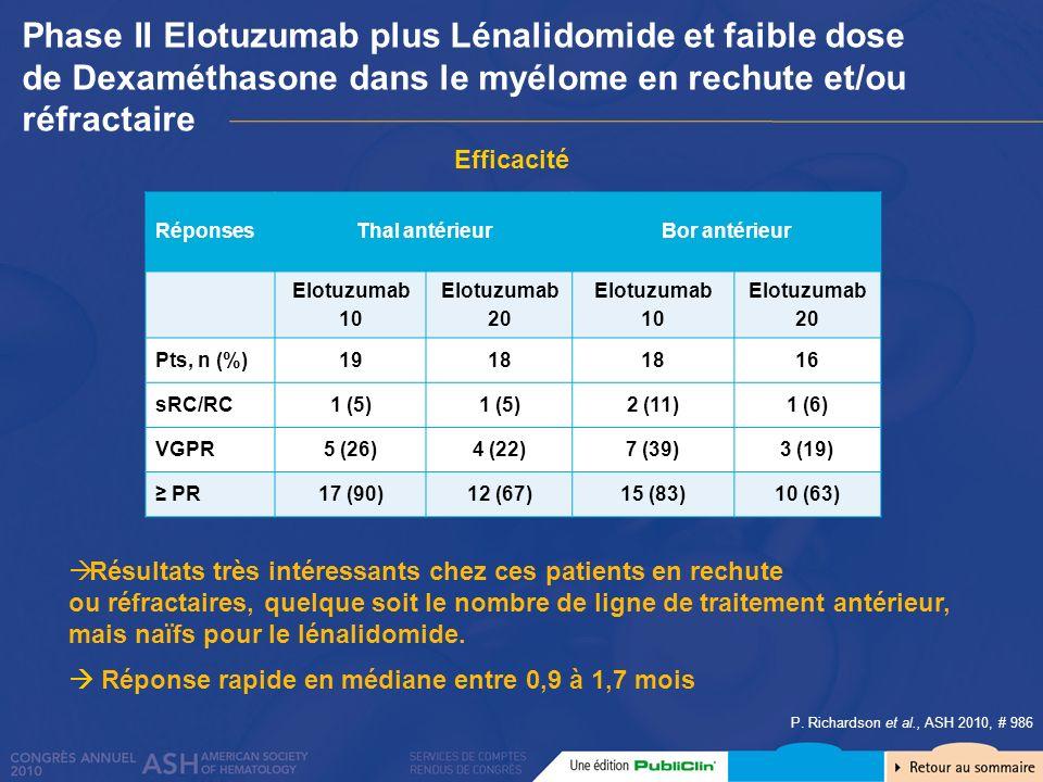 P. Richardson et al., ASH 2010, # 986 RéponsesThal antérieurBor antérieur Elotuzumab 10 Elotuzumab 20 Elotuzumab 10 Elotuzumab 20 Pts, n (%)1918 16 sR