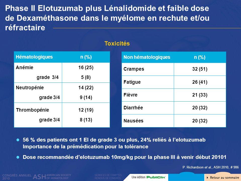 P. Richardson et al., ASH 2010, # 986 Non hématologiquesn (%) Crampes32 (51) Fatigue26 (41) Fièvre21 (33) Diarrhée20 (32) Nausées20 (32) Toxicités Pha
