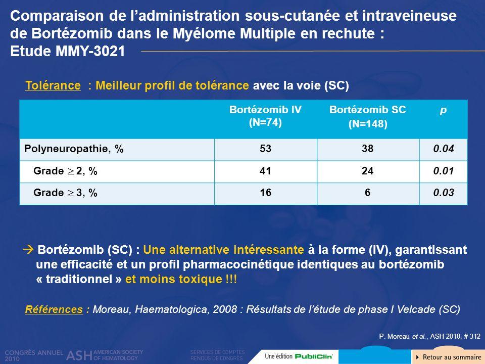 P. Moreau et al., ASH 2010, # 312 Tolérance : Meilleur profil de tolérance avec la voie (SC) Bortézomib (SC) : Une alternative intéressante à la forme