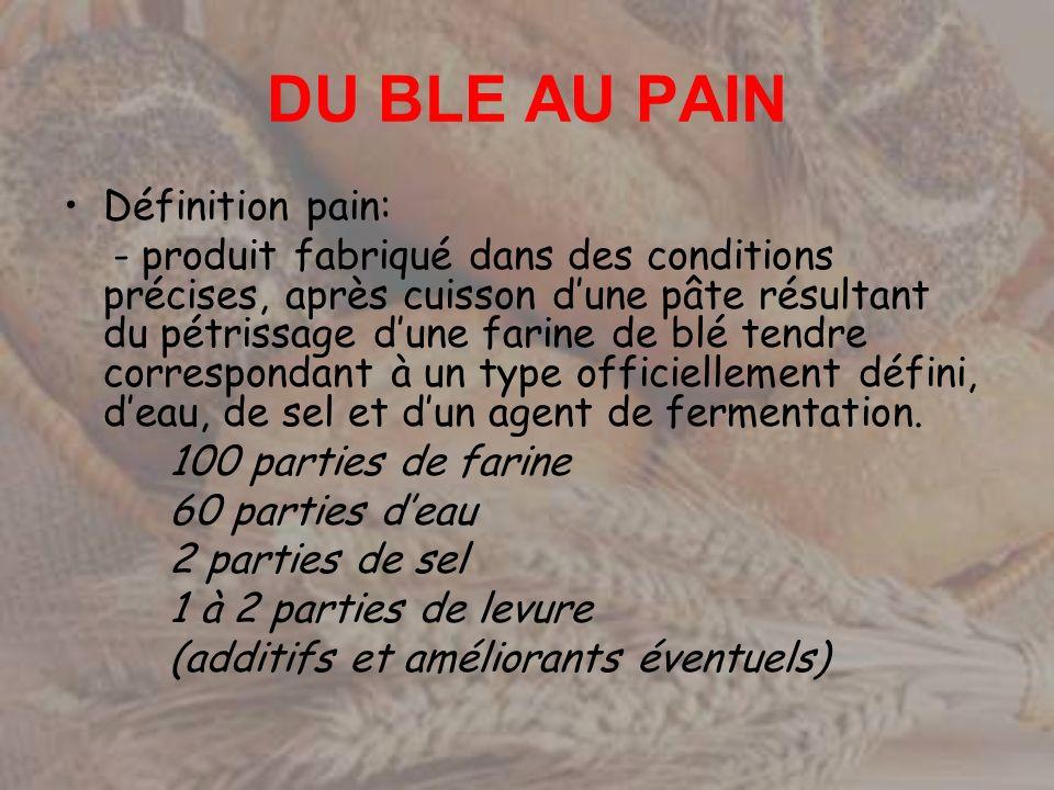 DU BLE AU PAIN Définition pain: - produit fabriqué dans des conditions précises, après cuisson dune pâte résultant du pétrissage dune farine de blé te
