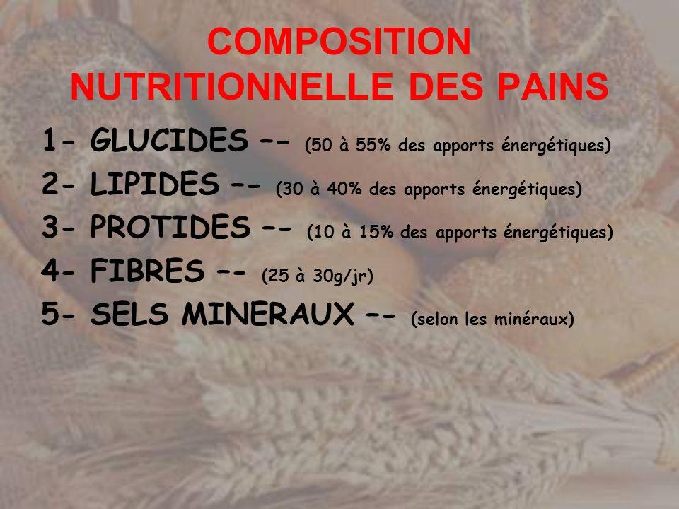 COMPOSITION NUTRITIONNELLE DES PAINS Pour 100g de pain, 260 calories 1- GLUCIDES –- (55g) 2- LIPIDES –- (1g) 3- PROTIDES –- (7g) 4- EAU –- (35g)