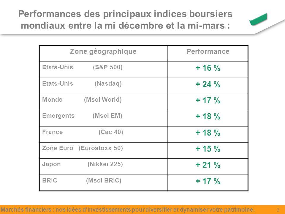 Performances des principaux indices boursiers mondiaux entre la mi décembre et la mi-mars : Zone géographiquePerformance Etats-Unis (S&P 500) + 16 % Etats-Unis (Nasdaq) + 24 % Monde (Msci World) + 17 % Emergents (Msci EM) + 18 % France (Cac 40) + 18 % Zone Euro (Eurostoxx 50) + 15 % Japon (Nikkei 225) + 21 % BRIC (Msci BRIC) + 17 % Marchés financiers : nos idées d investissements pour diversifier et dynamiser votre patrimoine.