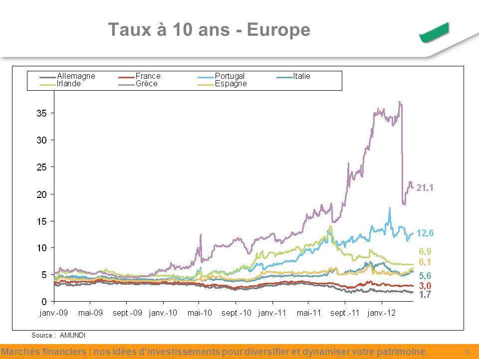 Taux à 10 ans - Europe Source : AMUNDI Marchés financiers : nos idées d investissements pour diversifier et dynamiser votre patrimoine.