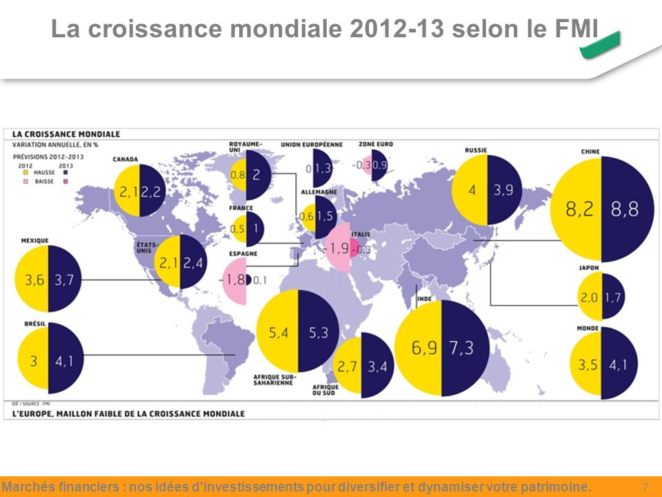 La croissance mondiale 2012-13 selon le FMI Marchés financiers : nos idées d investissements pour diversifier et dynamiser votre patrimoine.
