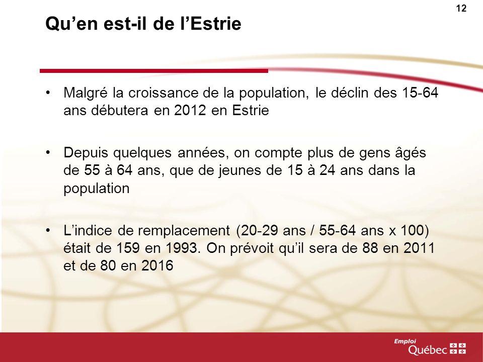 11 Au Québec, le déclin de la population en âge de travailler est pour bientôt Variation annuelle de la population en milliers de 2007 à 2031