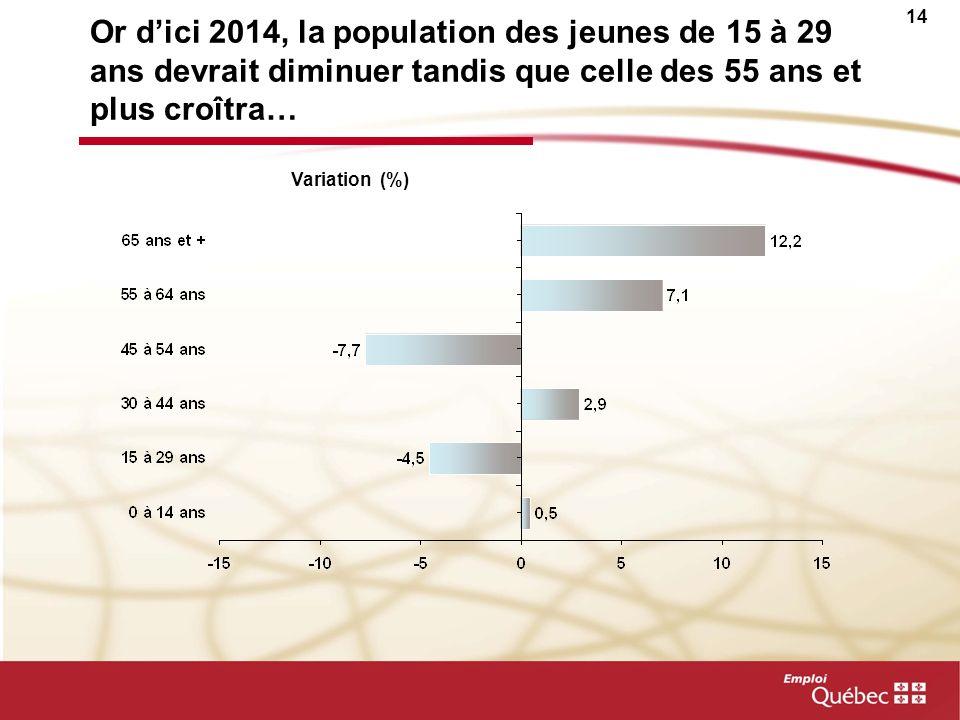 13 La population de lEstrie âgée de 15-64 ans commencera à diminuer à partir de 2012 Population de 15 à 64 ans en 2011 : 209 000 personnes Variation a