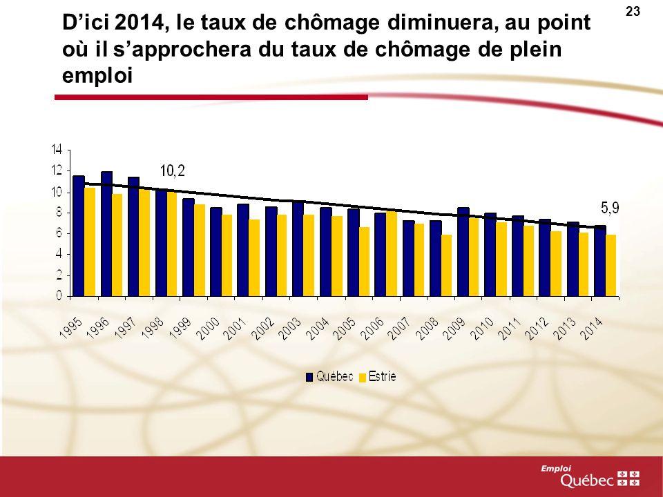 22 En Estrie, le secteur des services accapare de plus en plus demplois…