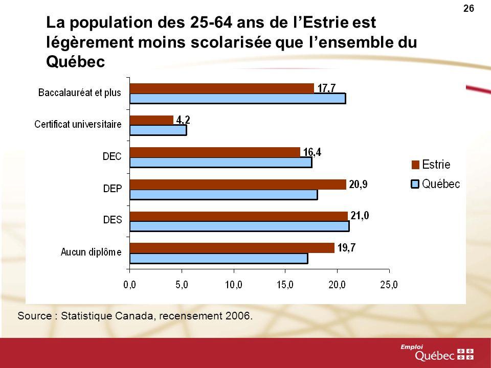 25 Le niveau de scolarité et lintégration au marché du travail Taux d'emploi et taux de chômage des 15-64 ans selon le niveau de scolarité en 2009 (%)