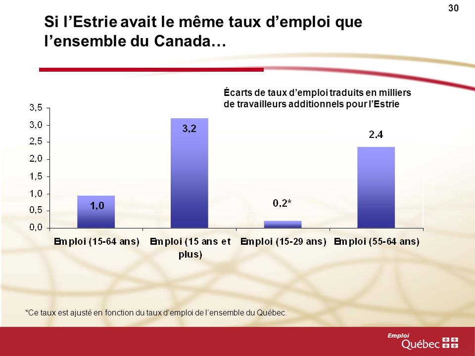 29 Les bassins potentiels de main-doeuvre Dici 2014, la majorité des emplois seront comblés principalement par les jeunes Laugmentation du taux demplo