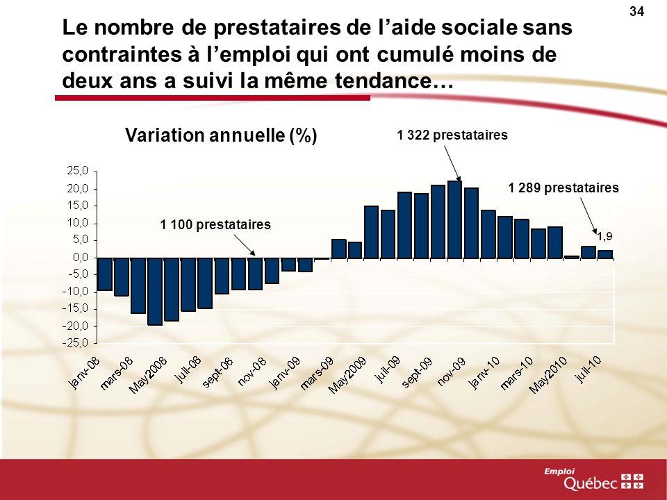 33 Le nombre de prestataires de laide sociale sans contraintes à lemploi a augmenté mais il devrait diminuer au cours des prochains mois… 5 686 presta