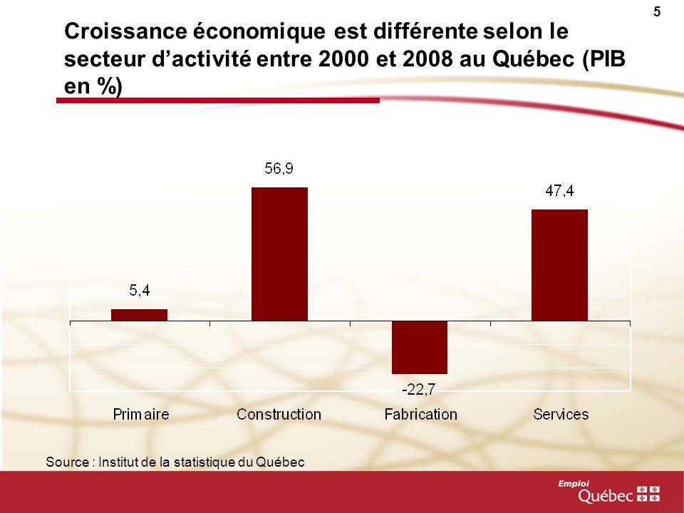 4 Au Québec, premier véritable repli économique depuis 1991… Évolution trimestrielle du PIB réel au Québec (en millions de $) Source : Institut de la