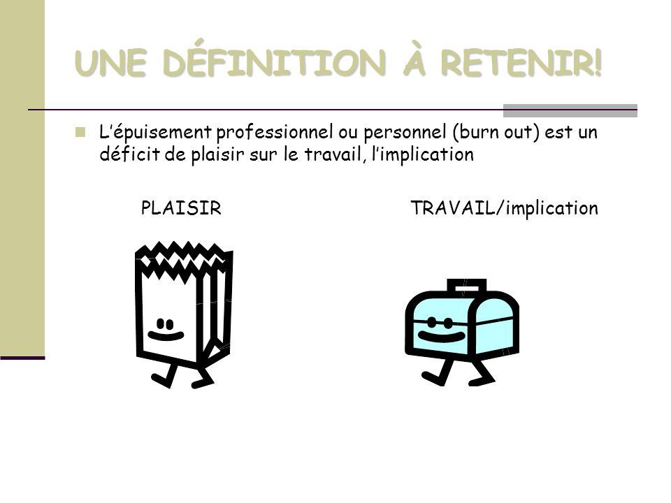 UNE DÉFINITION À RETENIR! Lépuisement professionnel ou personnel (burn out) est un déficit de plaisir sur le travail, limplication PLAISIR TRAVAIL/imp
