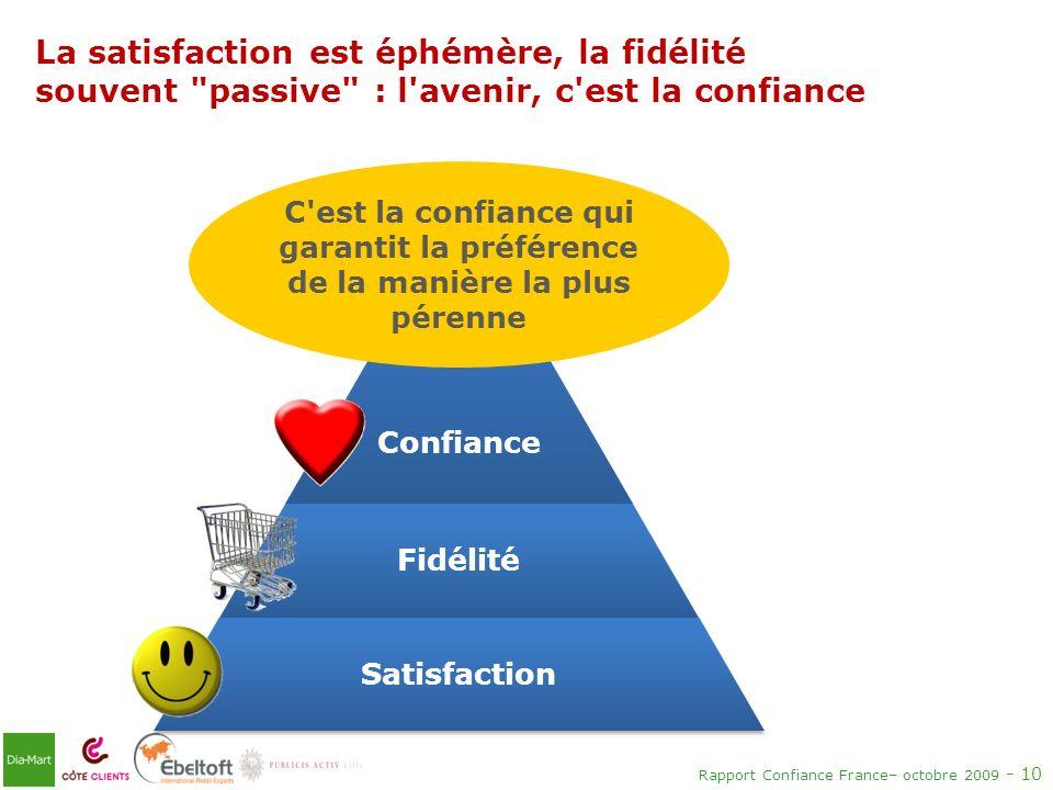 Rapport Confiance France– octobre 2009 - 10 Confiance Fidélité Satisfaction La satisfaction est éphémère, la fidélité souvent