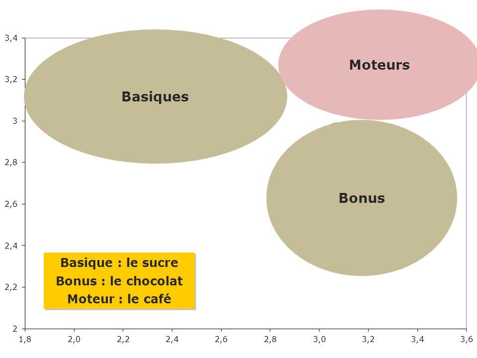 Rapport Confiance France– octobre 2009 - 11 Basique : le sucre Bonus : le chocolat Moteur : le café Basique : le sucre Bonus : le chocolat Moteur : le