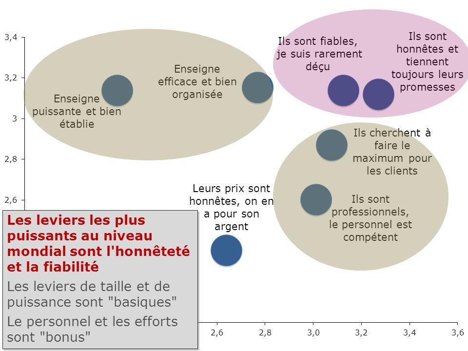 Rapport Confiance France– octobre 2009 - 12 Les leviers les plus puissants au niveau mondial sont l'honnêteté et la fiabilité Les leviers de taille et
