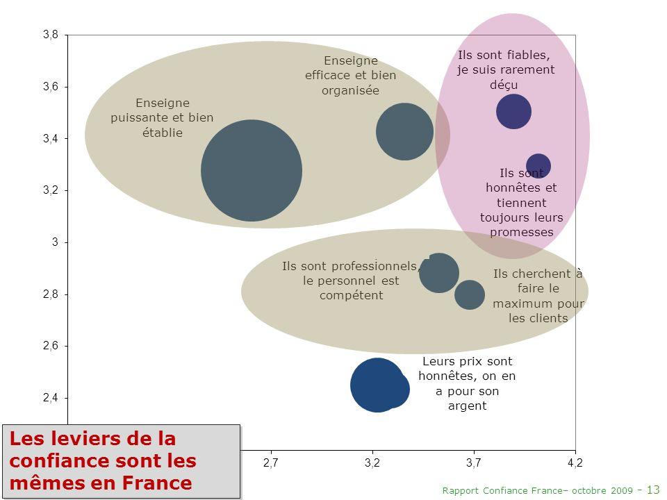 Rapport Confiance France– octobre 2009 - 13 Ils sont professionnels, le personnel est compétent Les leviers de la confiance sont les mêmes en France