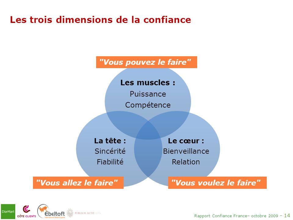 Rapport Confiance France– octobre 2009 - 14 Les trois dimensions de la confiance Les muscles : Puissance Compétence Le cœur : Bienveillance Relation L