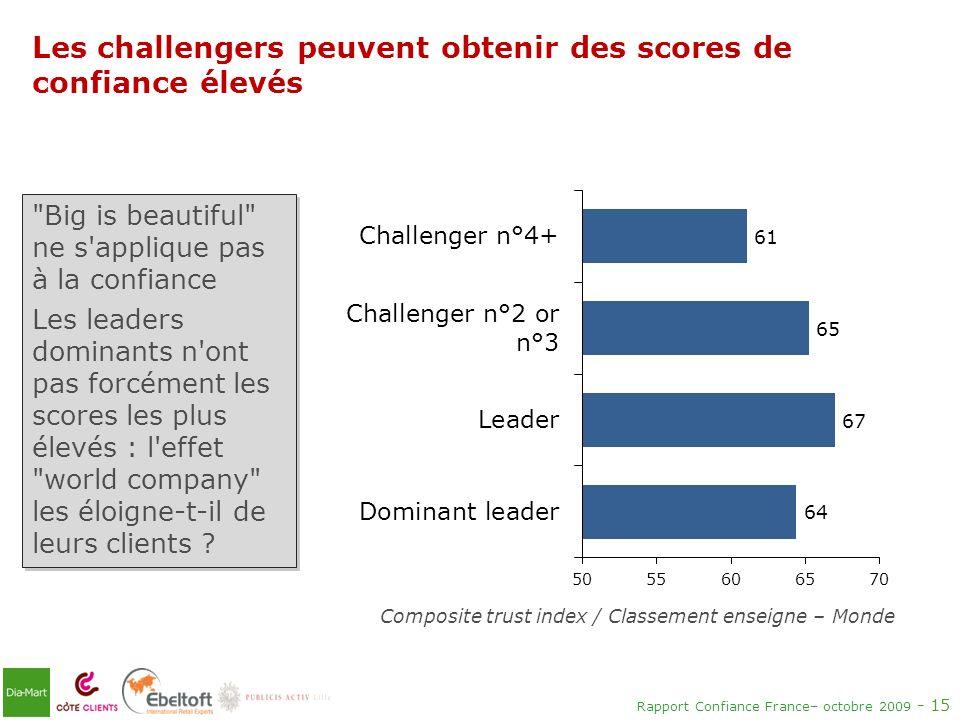 Rapport Confiance France– octobre 2009 - 15 Les challengers peuvent obtenir des scores de confiance élevés Composite trust index / Classement enseigne