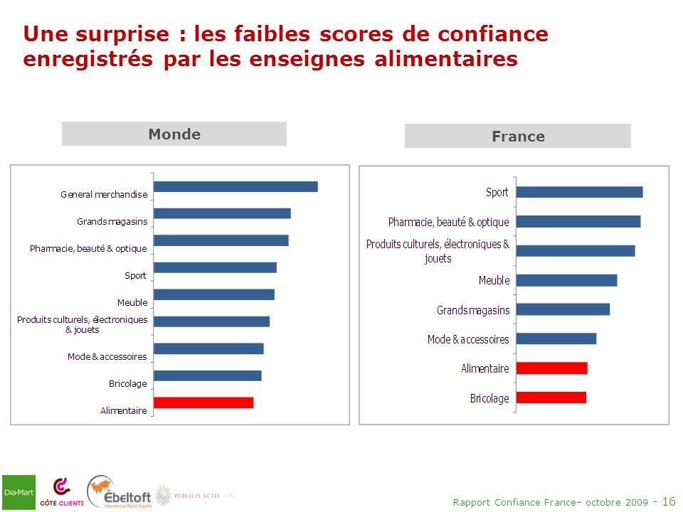 Rapport Confiance France– octobre 2009 - 16 Une surprise : les faibles scores de confiance enregistrés par les enseignes alimentaires France Monde