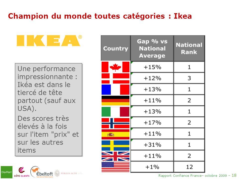 Rapport Confiance France– octobre 2009 - 18 Champion du monde toutes catégories : Ikea Une performance impressionnante : Ikéa est dans le tiercé de tê