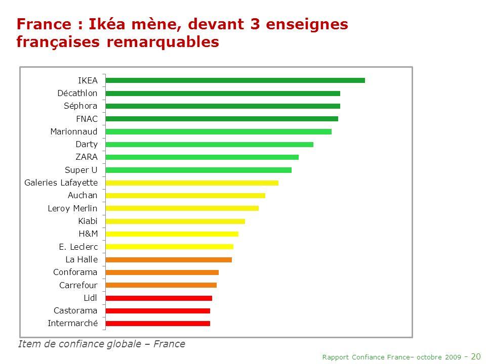 Rapport Confiance France– octobre 2009 - 20 France : Ikéa mène, devant 3 enseignes françaises remarquables Item de confiance globale – France