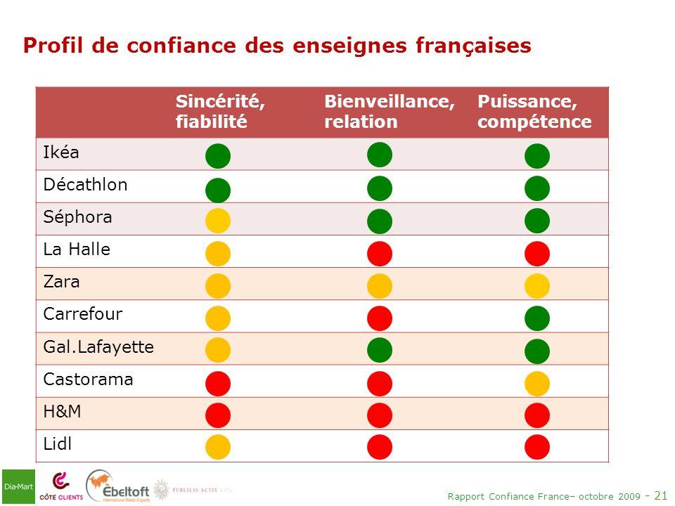 Rapport Confiance France– octobre 2009 - 21 Profil de confiance des enseignes françaises Sincérité, fiabilité Bienveillance, relation Puissance, compé