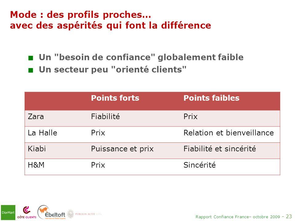Rapport Confiance France– octobre 2009 - 23 Points fortsPoints faibles ZaraFiabilitéPrix La HallePrixRelation et bienveillance KiabiPuissance et prixF