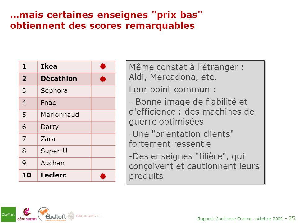 Rapport Confiance France– octobre 2009 - 25 1Ikea 2Décathlon 3Séphora 4Fnac 5Marionnaud 6Darty 7Zara 8Super U 9Auchan 10Leclerc …mais certaines enseig