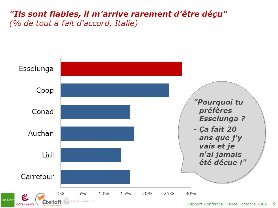 Rapport Confiance France– octobre 2009 - 3