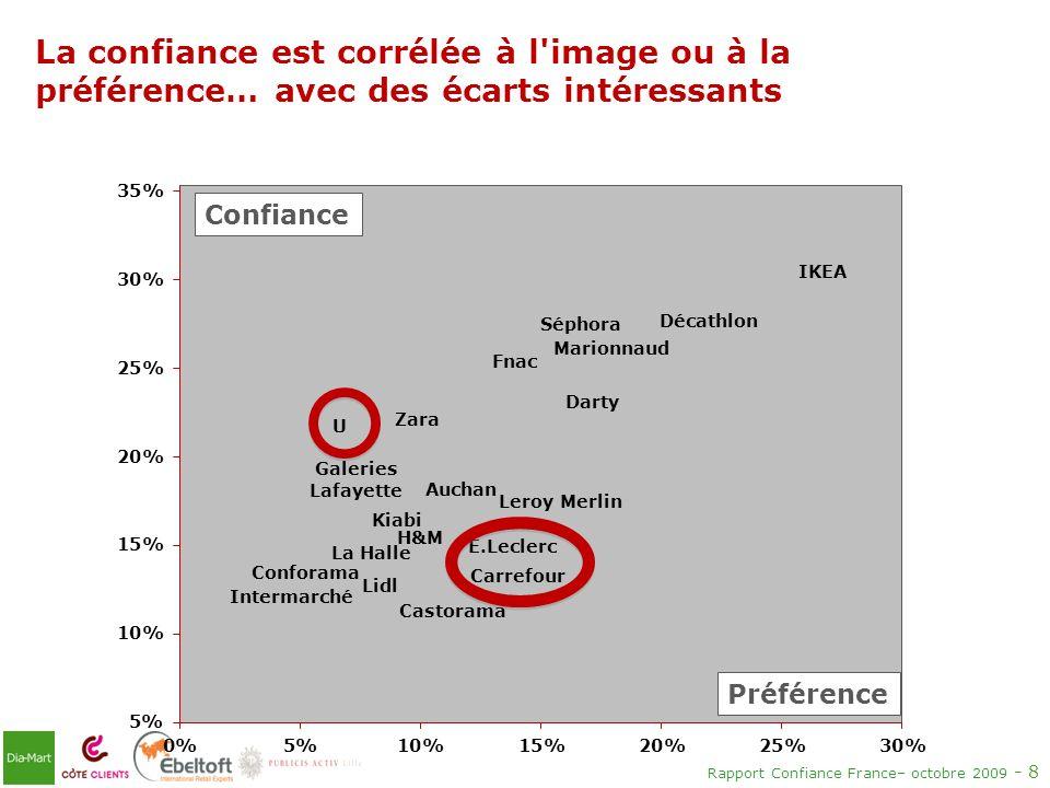 Rapport Confiance France– octobre 2009 - 8 La confiance est corrélée à l'image ou à la préférence… avec des écarts intéressants Confiance Préférence